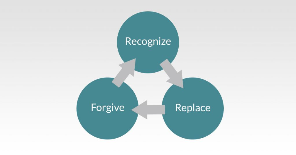 Recognize-Replace-Forgive